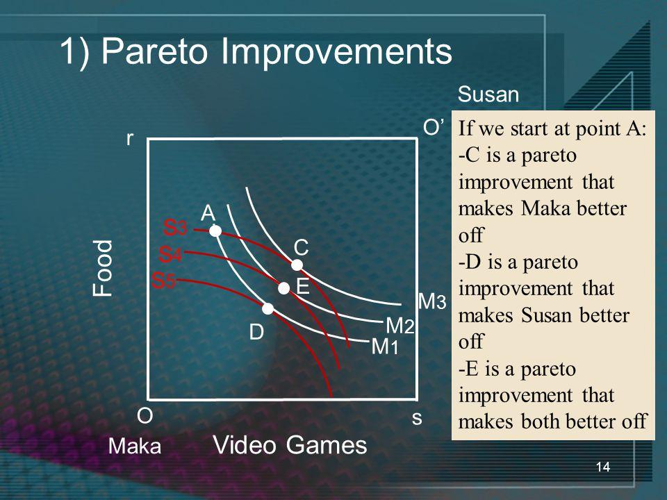 14 1) Pareto Improvements Video Games Food O Maka If we start at point A: -C is a pareto improvement that makes Maka better off -D is a pareto improvement that makes Susan better off -E is a pareto improvement that makes both better off r O' Susan s M1M1 M2M2 M3M3 S3S3 C S5S5 S4S4 A D E