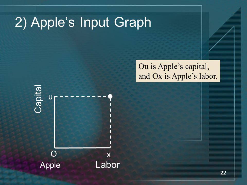 22 2) Apple's Input Graph Labor Capital u O x Apple Ou is Apple's capital, and Ox is Apple's labor.
