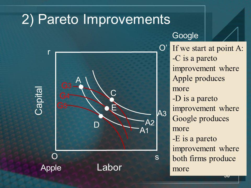 30 2) Pareto Improvements O If we start at point A: -C is a pareto improvement where Apple produces more -D is a pareto improvement where Google produces more -E is a pareto improvement where both firms produce more r O' s A1A1 A2A2 A3A3 G3G3 C G5G5 G4G4 A D E Labor Capital Apple Google