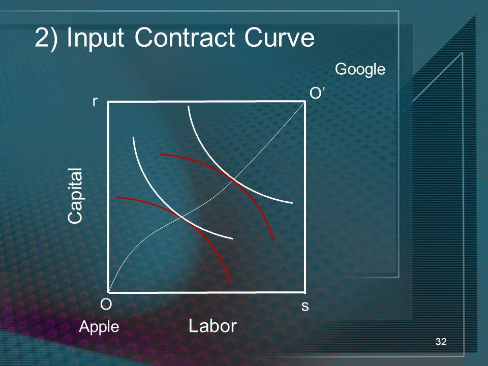 32 2) Input Contract Curve O r O' s Labor Capital Apple Google