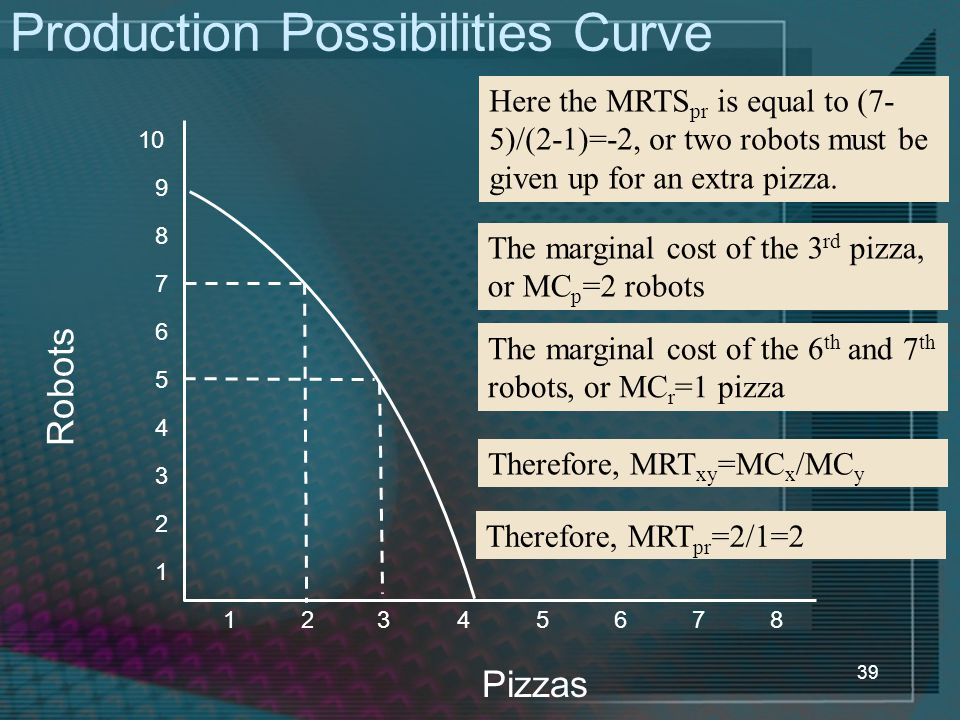 39 Production Possibilities Curve Robots Pizzas 1 2 3 4 5 6 7 8 12345678 9 10 Here the MRTS pr is equal to (7- 5)/(2-1)=-2, or two robots must be give
