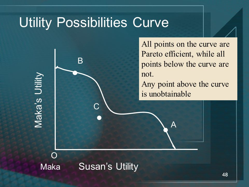 48 Utility Possibilities Curve Susan's Utility Maka's Utility O Maka All points on the curve are Pareto efficient, while all points below the curve are not.