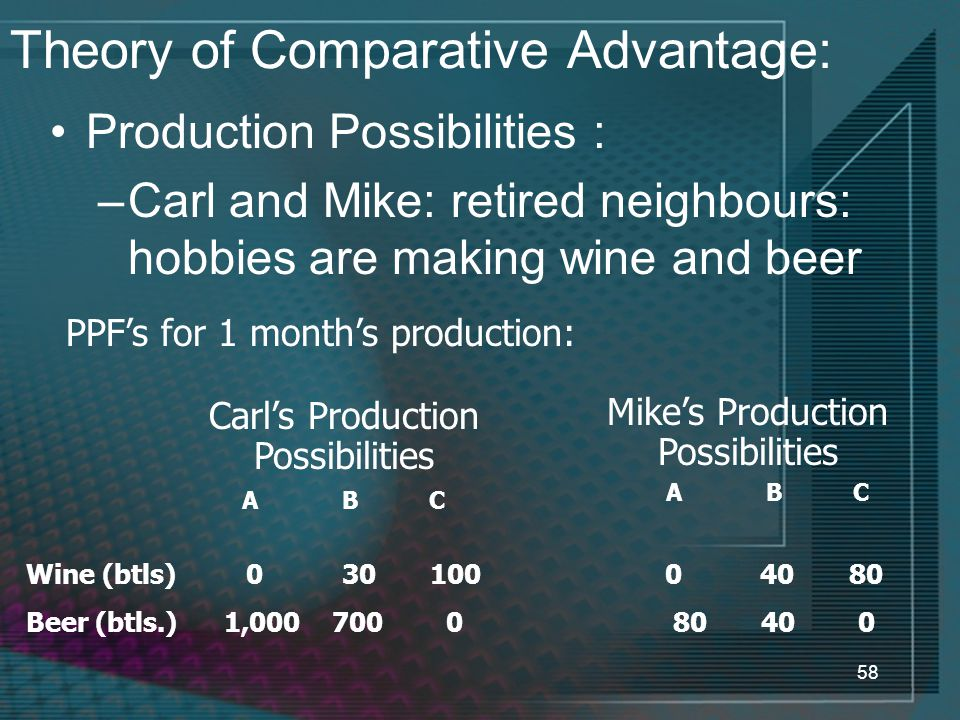 58 Theory of Comparative Advantage: Production Possibilities : –Carl and Mike: retired neighbours: hobbies are making wine and beer Carl's Production Possibilities Mike's Production Possibilities A B C Wine (btls) 0 30 100 Beer (btls.) 1,000 700 0 0 40 80 80 40 0 PPF's for 1 month's production: