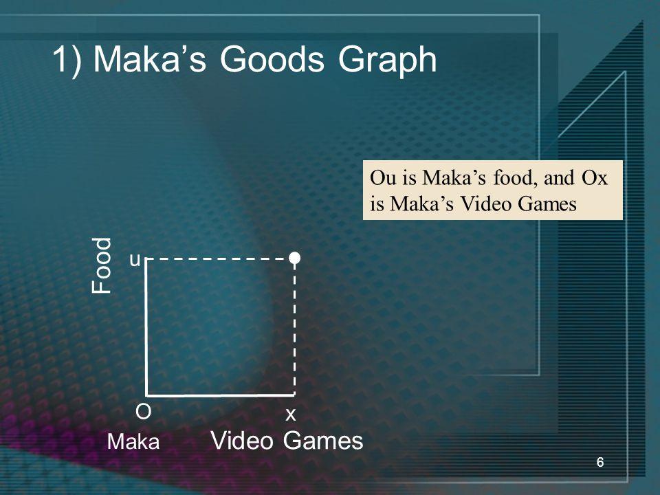 6 1) Maka's Goods Graph Video Games Food u O x Maka Ou is Maka's food, and Ox is Maka's Video Games