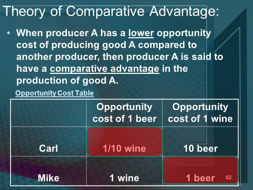 62 Opportunity Cost Table Opportunity cost of 1 beer Opportunity cost of 1 wine Carl1/10 wine10 beer Mike1 wine1 beer When producer A has a lower opportunity cost of producing good A compared to another producer, then producer A is said to have a comparative advantage in the production of good A.
