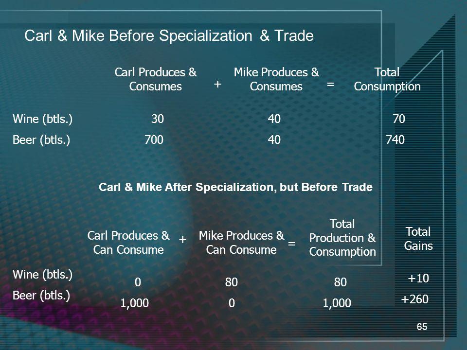 65 Carl & Mike Before Specialization & Trade Carl Produces & Consumes Mike Produces & Consumes Total Consumption += Wine (btls.) Beer (btls.) 30 700 40 70 740 Carl & Mike After Specialization, but Before Trade Mike Produces & Can Consume + = Wine (btls.) Beer (btls.) 0 1,000 80 0 80 1,000 Carl Produces & Can Consume Total Production & Consumption Total Gains +10 +260