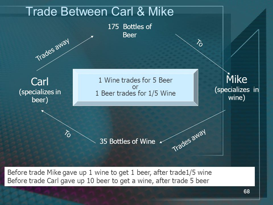68 Trade Between Carl & Mike 1 Wine trades for 5 Beer or 1 Beer trades for 1/5 Wine Mike (specializes in wine) Carl (specializes in beer) 175 Bottles of Beer To Trades away 35 Bottles of Wine Trades away To Before trade Mike gave up 1 wine to get 1 beer, after trade1/5 wine Before trade Carl gave up 10 beer to get a wine, after trade 5 beer