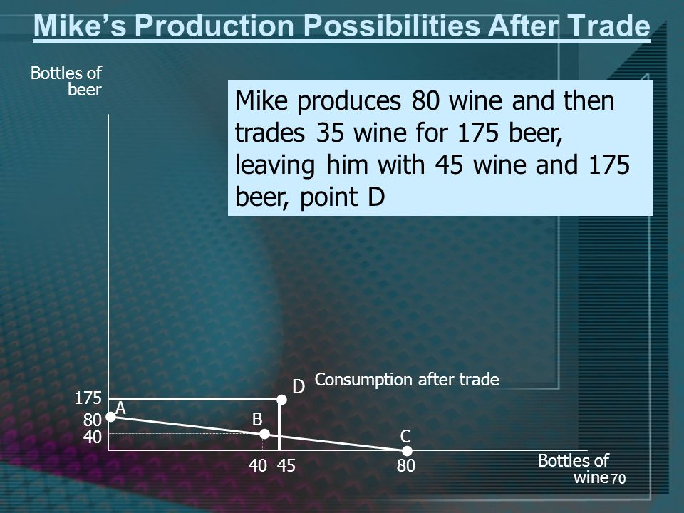 70 Mike's Production Possibilities After Trade Bottles of beer A C Bottles of wine B D Consumption after trade Mike produces 80 wine and then trades 35 wine for 175 beer, leaving him with 45 wine and 175 beer, point D 80 40 80 175 45