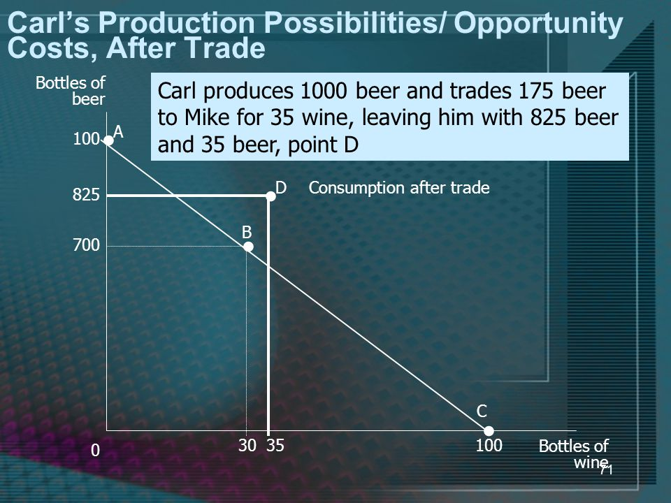 71 Carl's Production Possibilities/ Opportunity Costs, After Trade 0 Bottles of beer A C Bottles of wine B D Consumption after trade Carl produces 1000 beer and trades 175 beer to Mike for 35 wine, leaving him with 825 beer and 35 beer, point D 700 100 30100 825 35