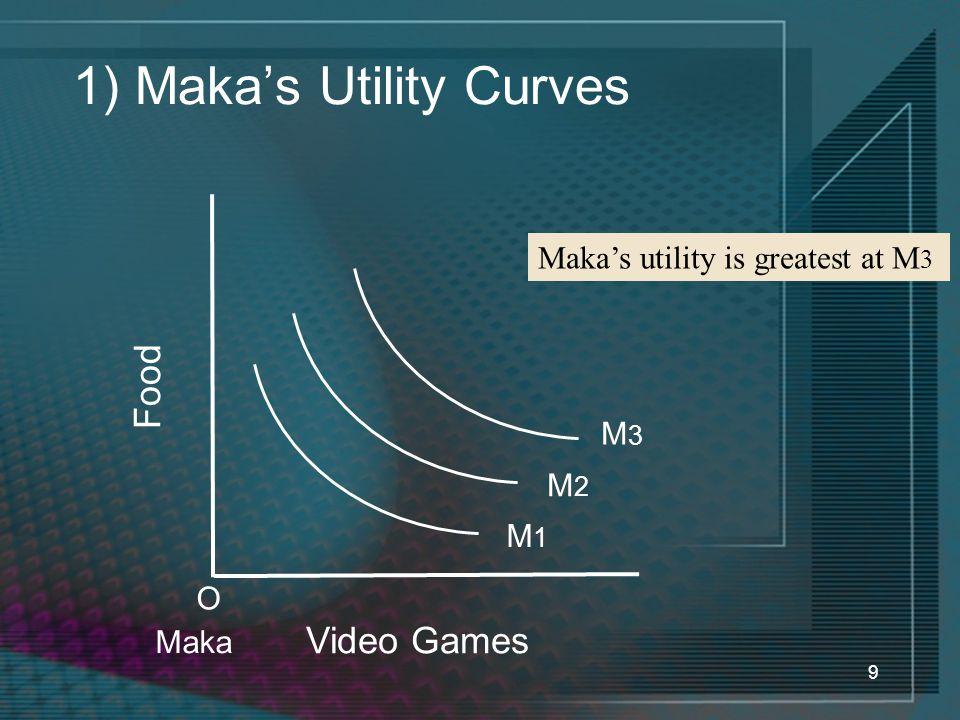 9 1) Maka's Utility Curves Video Games Food O Maka Maka's utility is greatest at M 3 M1M1 M2M2 M3M3