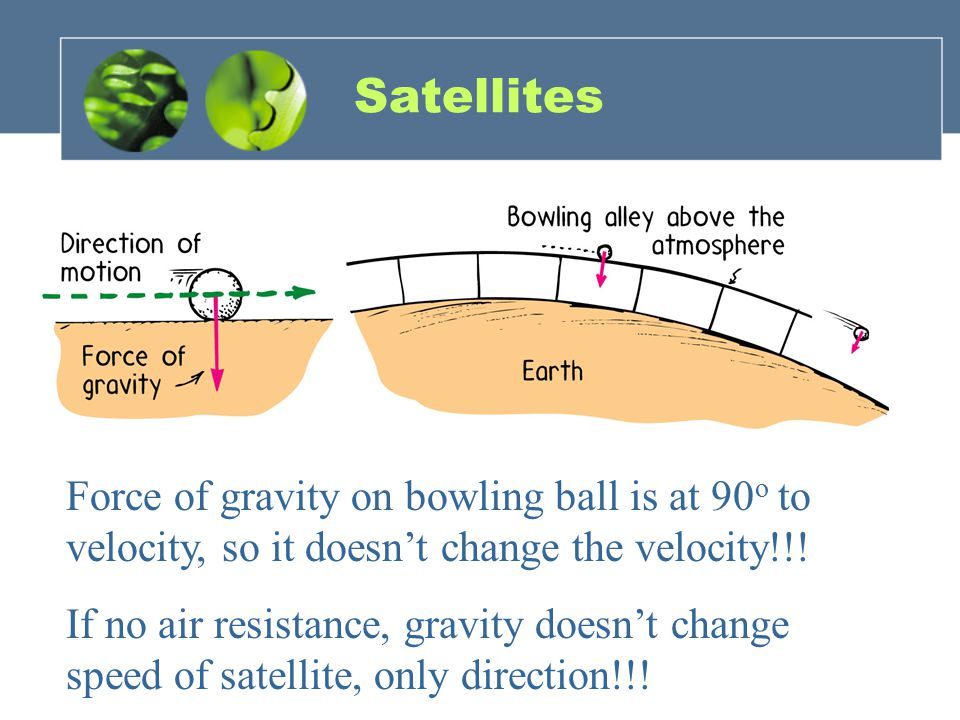 Satellites Force of gravity on bowling ball is at 90 o to velocity, so it doesn't change the velocity!!.
