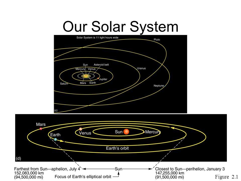 Earth ' s Orbit Perihelion – closest to sun January 3 –91,500,000 mi Aphelion – farthest at July 4 –94,500,000 mi