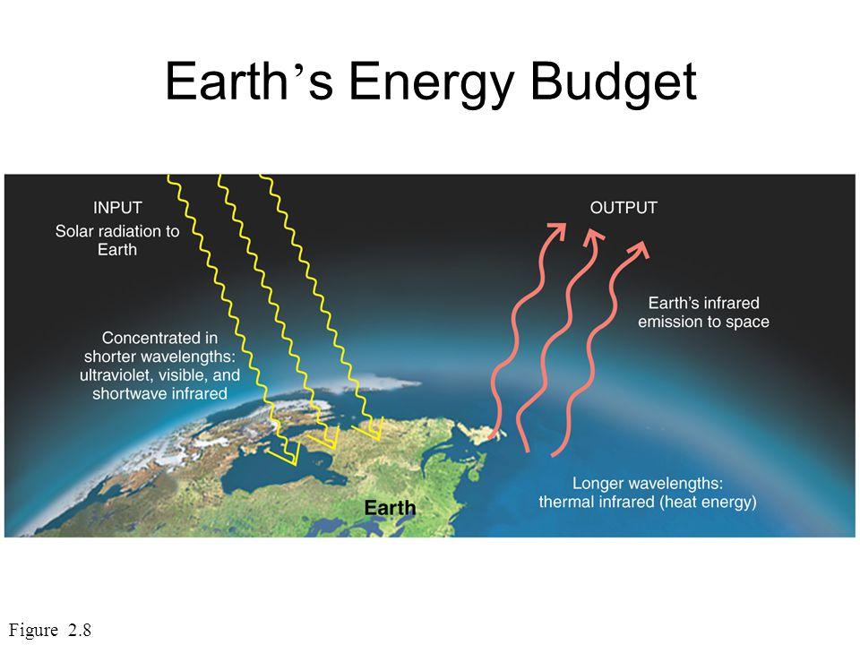 The Electromagnetic Spectrum Sun radiates shortwave & longwave energy Earth radiates longwave energy