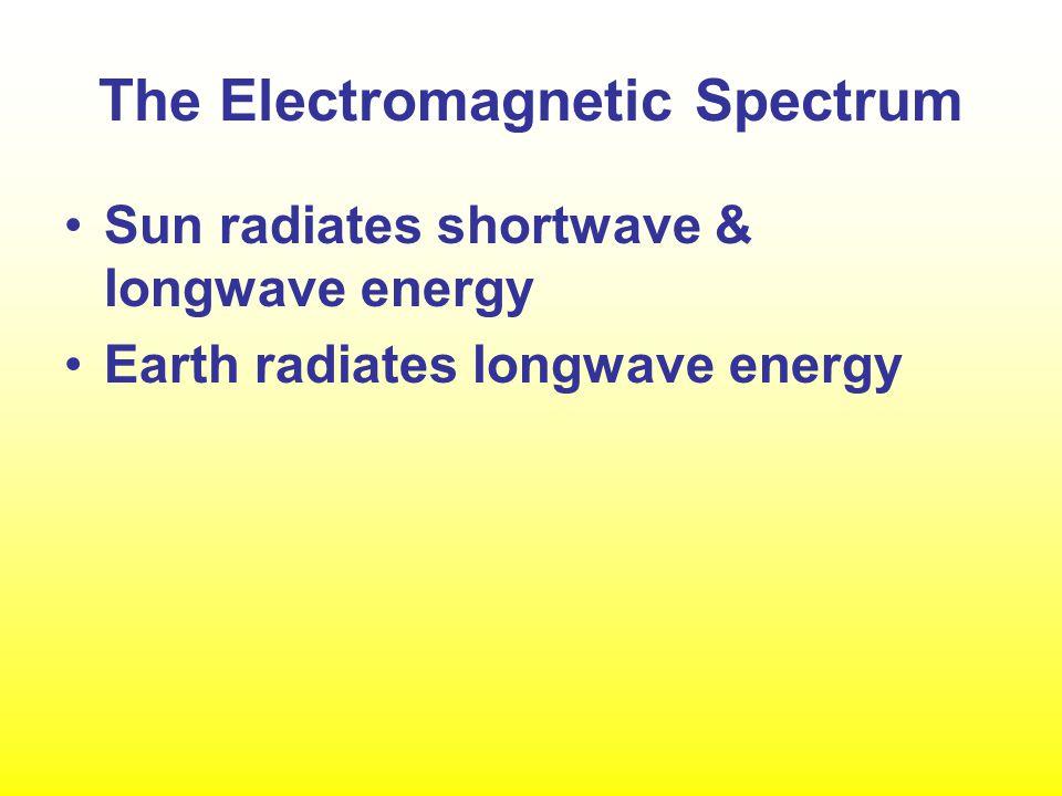 Solar and Terrestrial Energy Figure 2.7 Solar radiation peaks in the visible light spectrum