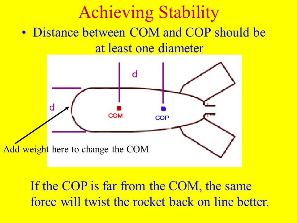 Achieving Stability Distance between COM and COP should be at least one diameter Add weight here to change the COM If the COP is far from the COM, the same force will twist the rocket back on line better.