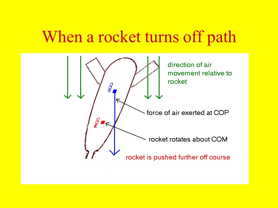 When a rocket turns off path