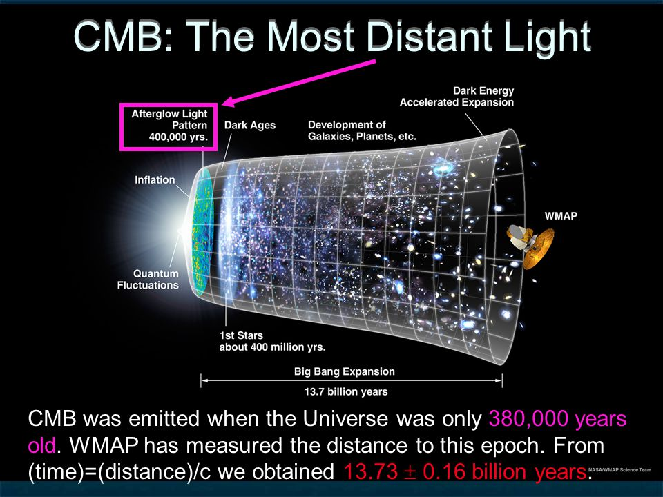 CMB: The Most Distant Light CMB was emitted when the Universe was only 380,000 years old.