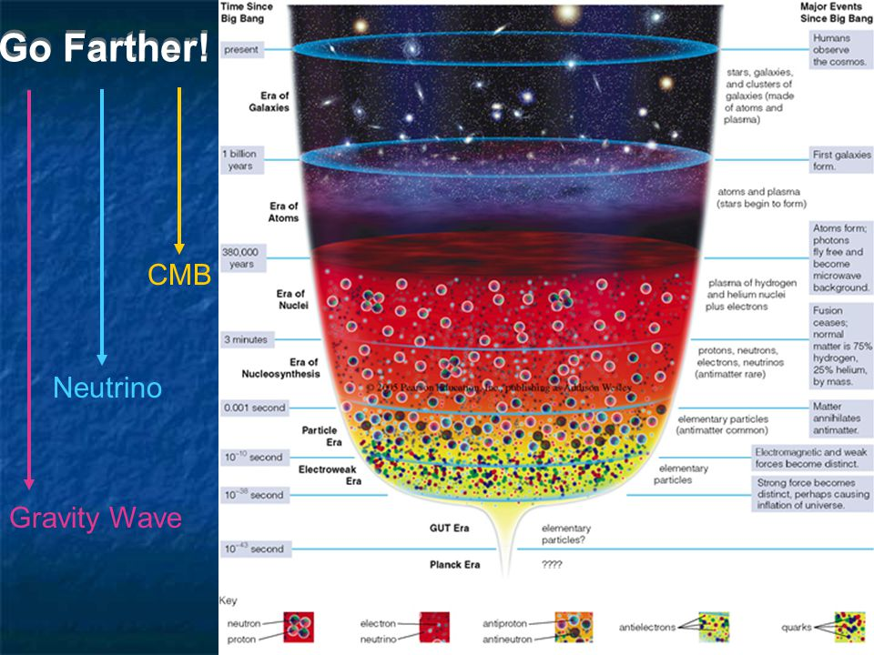 Go Farther! CMB Neutrino Gravity Wave