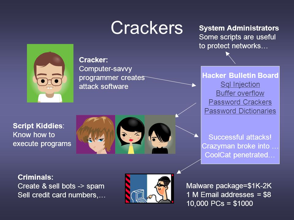 Crackers Cracker: Computer-savvy programmer creates attack software Script Kiddies: Know how to execute programs Hacker Bulletin Board Sql Injection Buffer overflow Password Crackers Password Dictionaries Successful attacks.