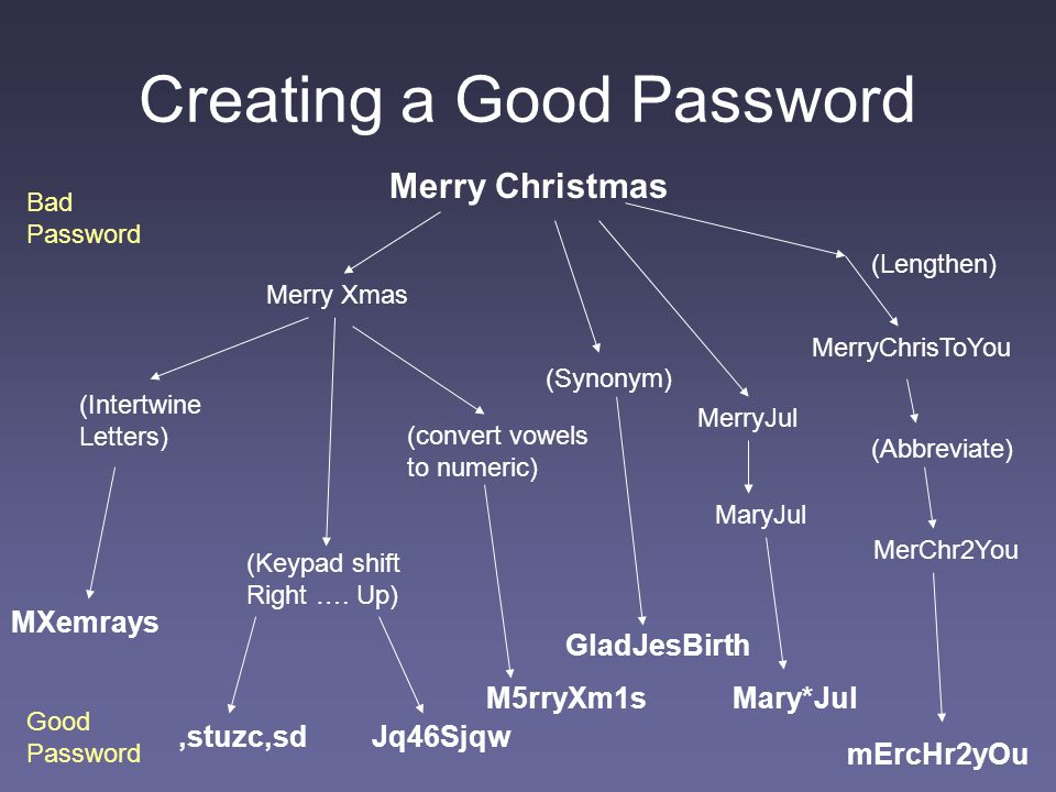 Creating a Good Password Merry Christmas Bad Password Good Password Merry Xmas mErcHr2yOu MerryChrisToYou MerChr2You MerryJul MaryJul Mary*Jul,stuzc,s