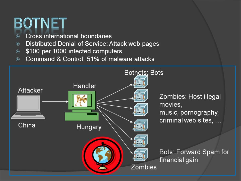  Cross international boundaries  Distributed Denial of Service: Attack web pages  $100 per 1000 infected computers  Command & Control: 51% of malware attacks