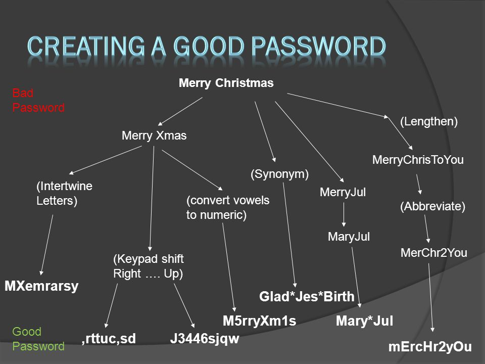 Merry Christmas Bad Password Good Password Merry Xmas mErcHr2yOu MerryChrisToYou MerChr2You MerryJul MaryJul Mary*Jul,rttuc,sdJ3446sjqw (Keypad shift Right ….