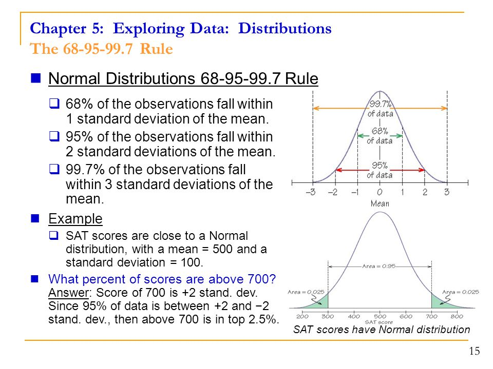 15 Chapter 5: Exploring Data: Distributions The 68-95-99.7 Rule SAT scores have Normal distribution Normal Distributions 68-95-99.7 Rule  68% of the observations fall within 1 standard deviation of the mean.