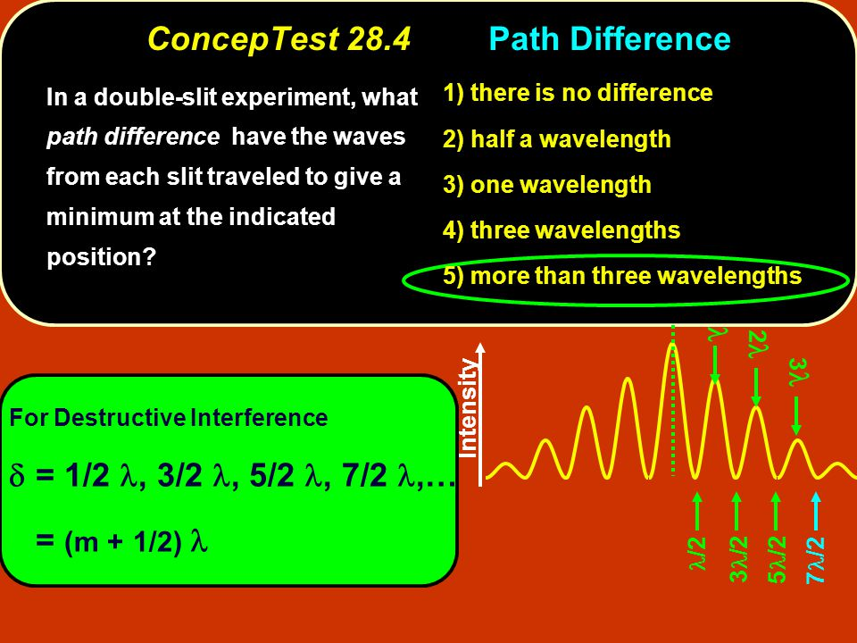 Intensity 7 /2 /2 3 /2 5 /2 For Destructive Interference  = 1/2, 3/2, 5/2, 7/2,… = (m + 1/2) 2 3 1) there is no difference 2) half a wavelength 3) one wavelength 4) three wavelengths 5) more than three wavelengths In a double-slit experiment, what path difference have the waves from each slit traveled to give a minimum at the indicated position.