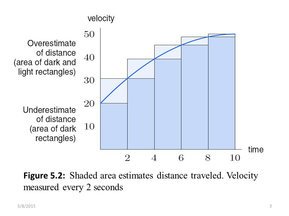 Figure 5.2: Shaded area estimates distance traveled. Velocity measured every 2 seconds 5/8/20153