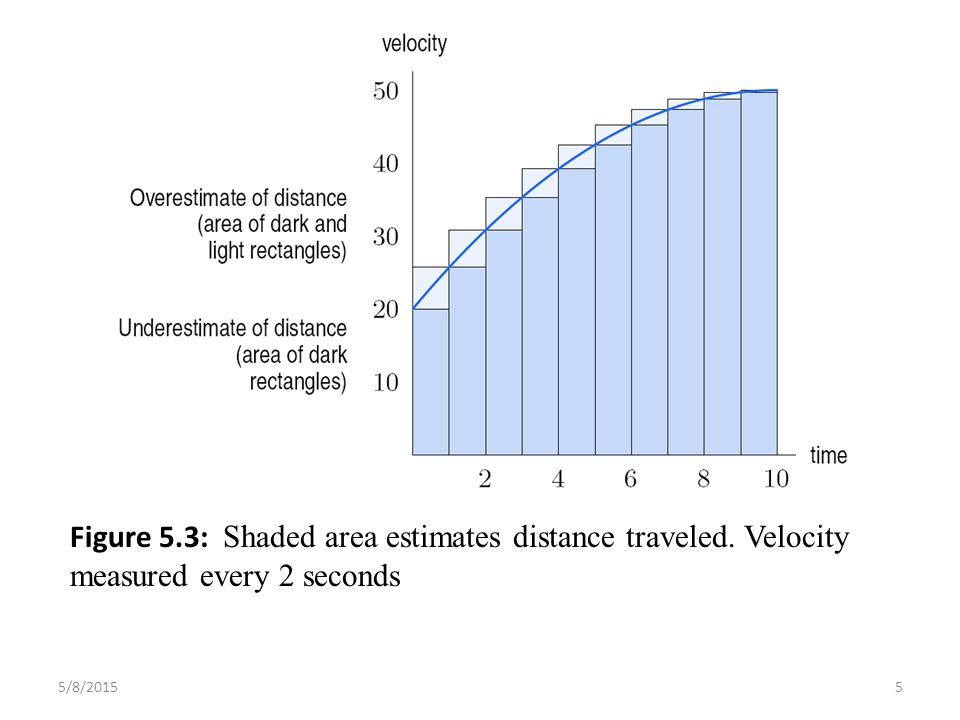 Figure 5.3: Shaded area estimates distance traveled. Velocity measured every 2 seconds 5/8/20155