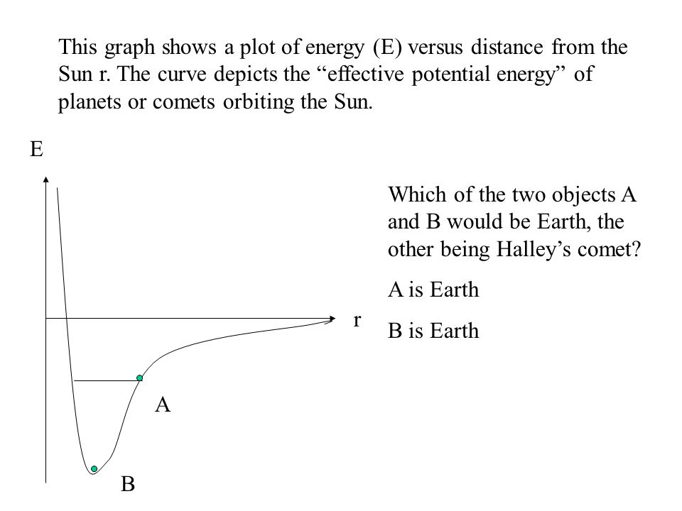 """r E This graph shows a plot of energy (E) versus distance from the Sun r. The curve depicts the """"effective potential energy"""" of planets or comets orbi"""