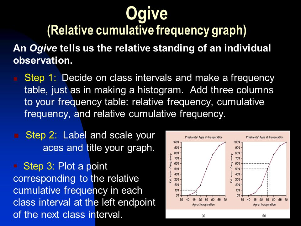 How to Construct an Ogive Pages 29 - 30 To get the values of relative frequency column, divide the count in each class interval by 43.