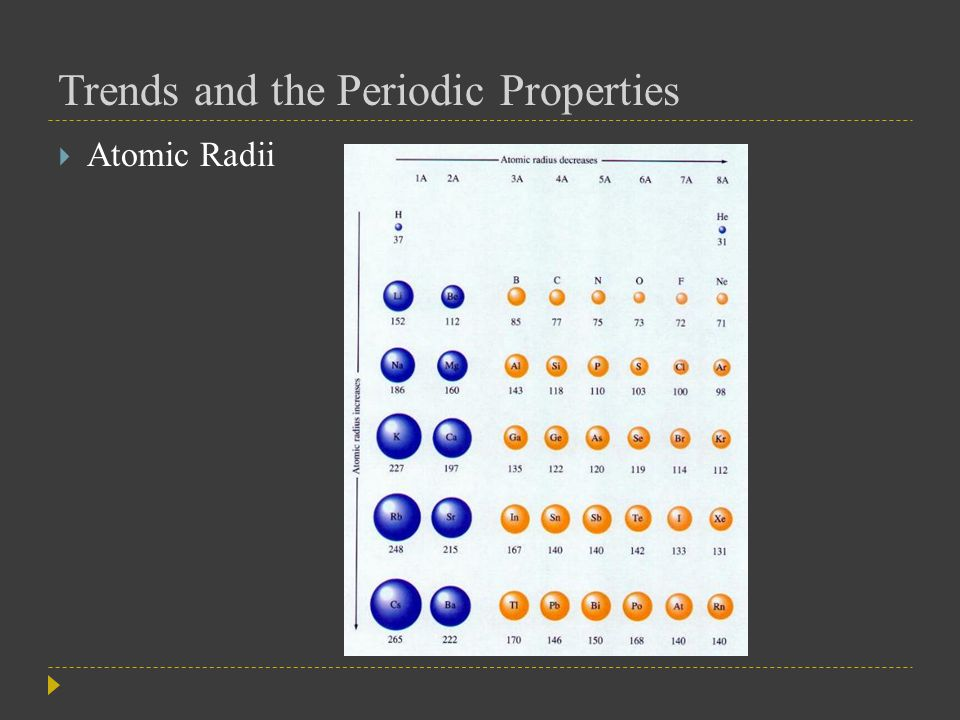 Trends and the Periodic Properties  Electronegativity