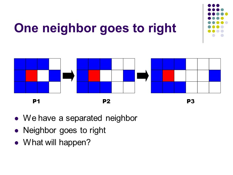 One neighbor goes to right We have a separated neighbor Neighbor goes to right What will happen? P1P2P3