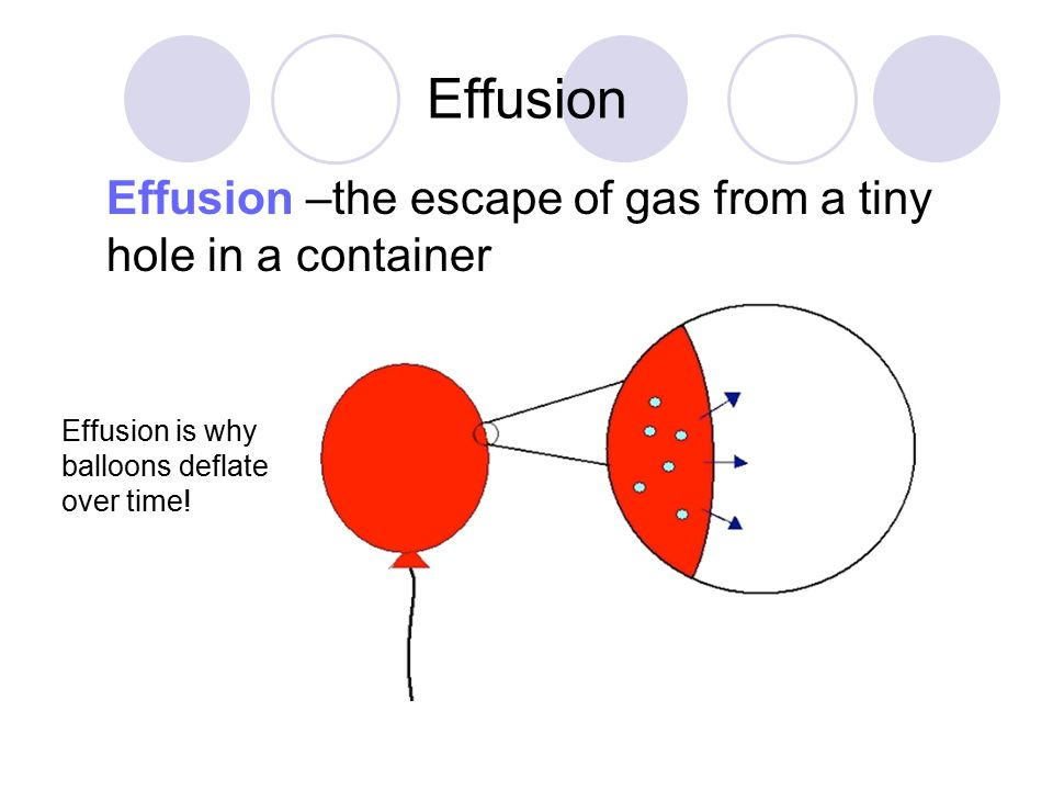Effusion Effusion –the escape of gas from a tiny hole in a container Effusion is why balloons deflate over time!