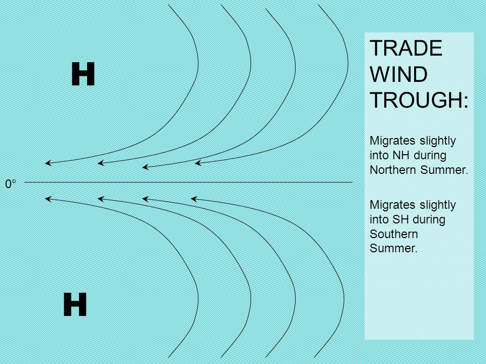 H H TRADE WIND TROUGH: Migrates slightly into NH during Northern Summer.