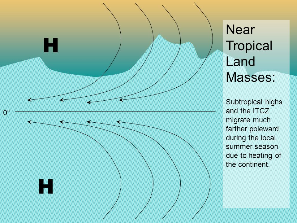 0° H H A Big Problem: Notice that the cross-equatorial flow now extends far into the summer hemisphere.