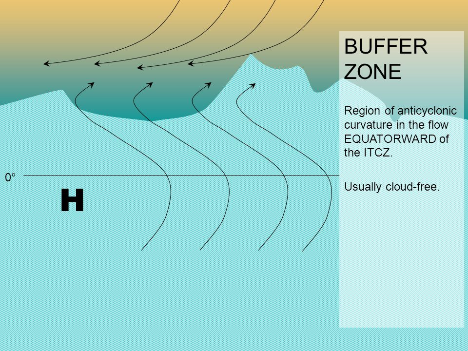 0° H H BUFFER ZONE Region of anticyclonic curvature in the flow EQUATORWARD of the ITCZ.