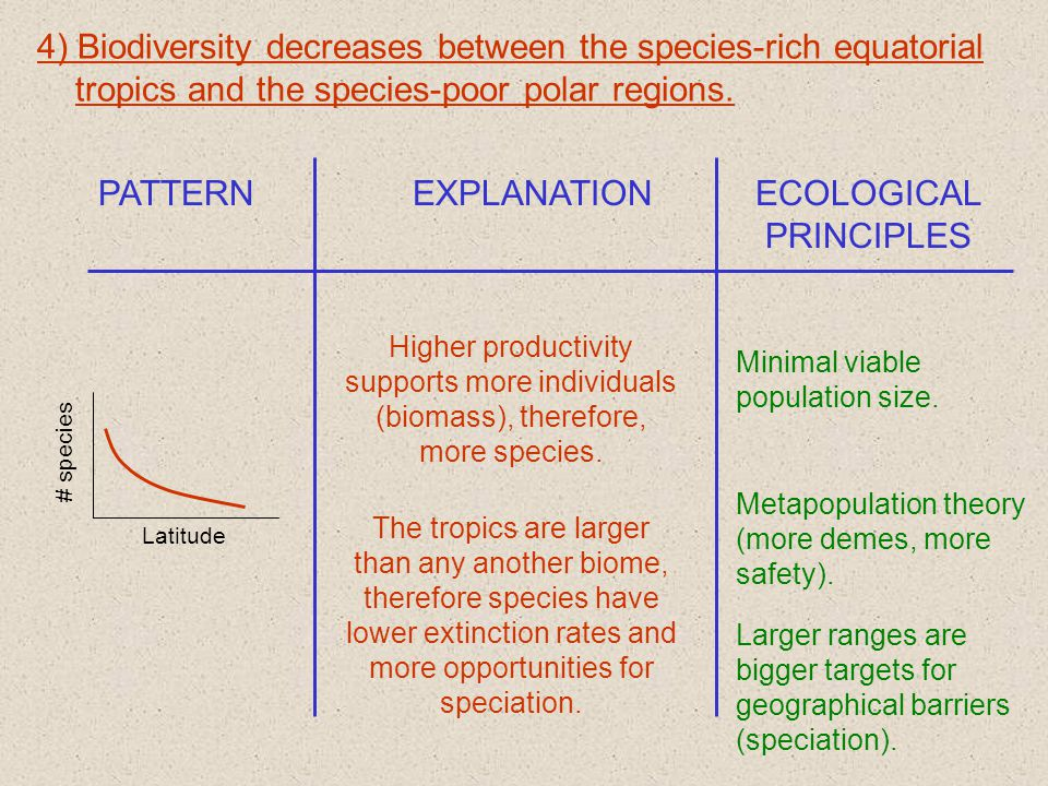 4) Biodiversity decreases between the species-rich equatorial tropics and the species-poor polar regions.