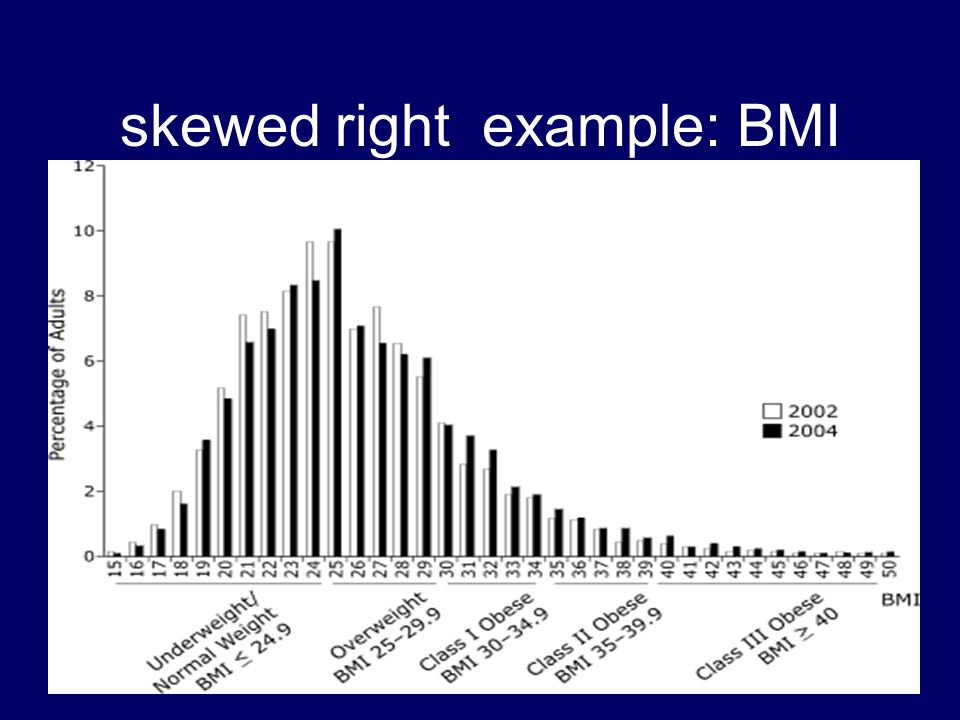 skewed right example: BMI
