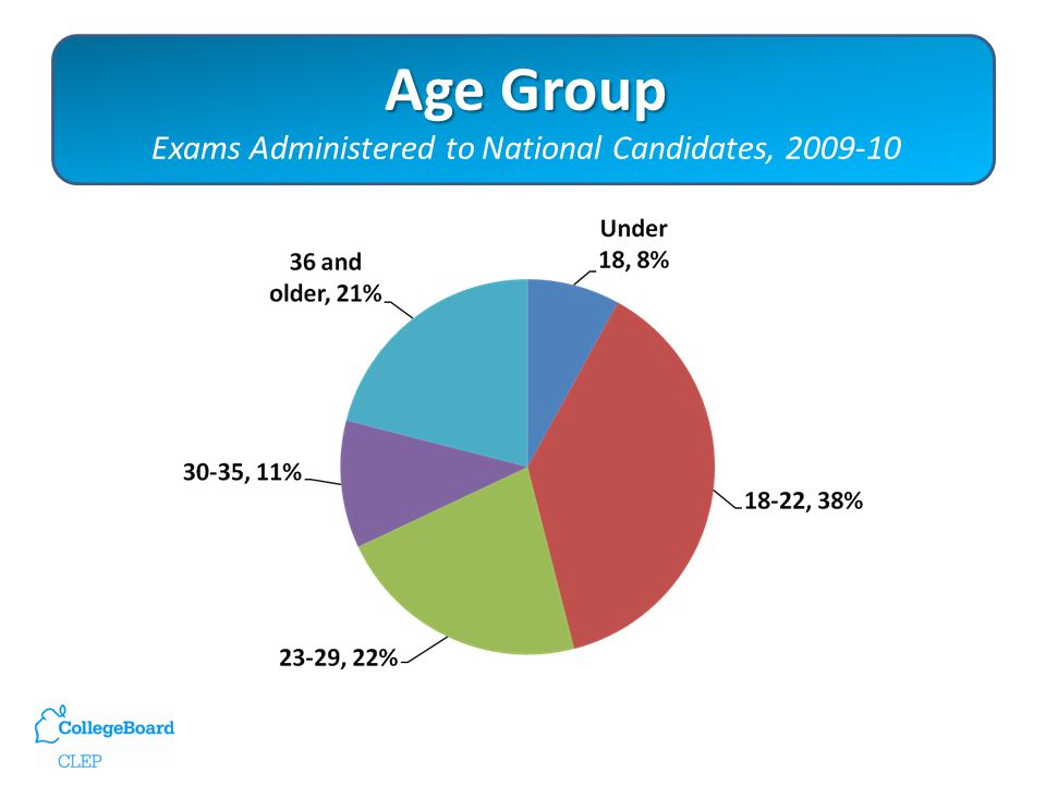 Age Group Age Group Exams Administered to National Candidates, 2009-10