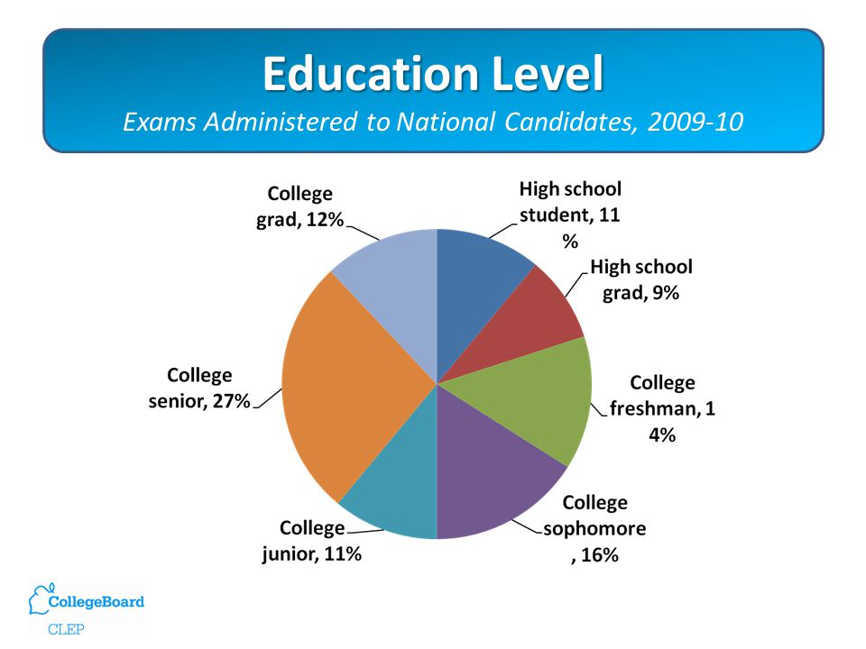 Education Level Education Level Exams Administered to National Candidates, 2009-10
