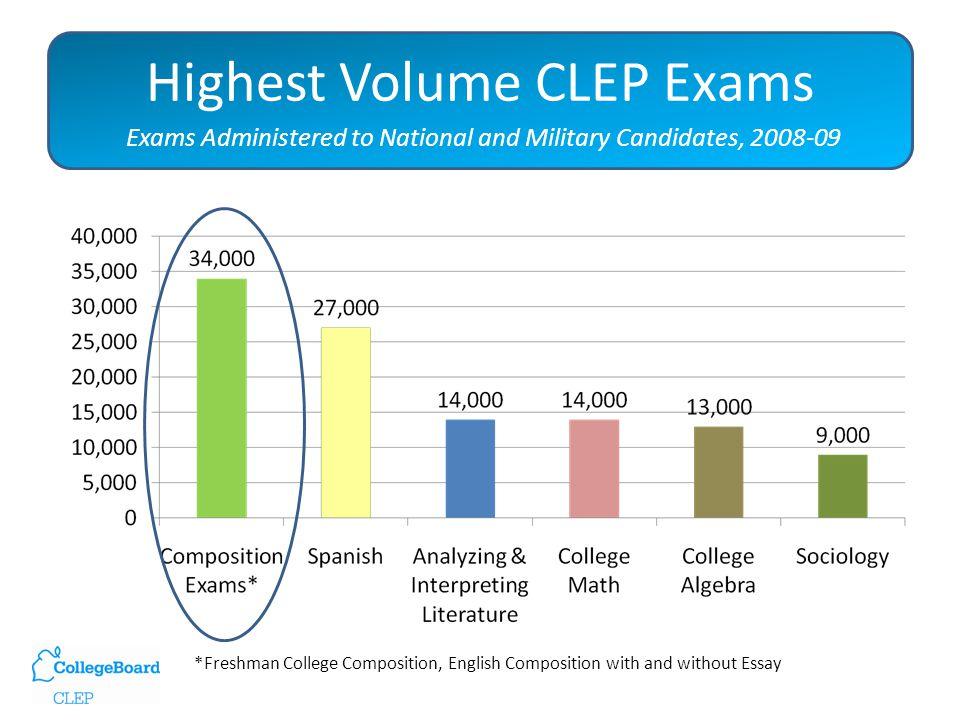 Most Popular Exams Taken in Ohio 2009-2010