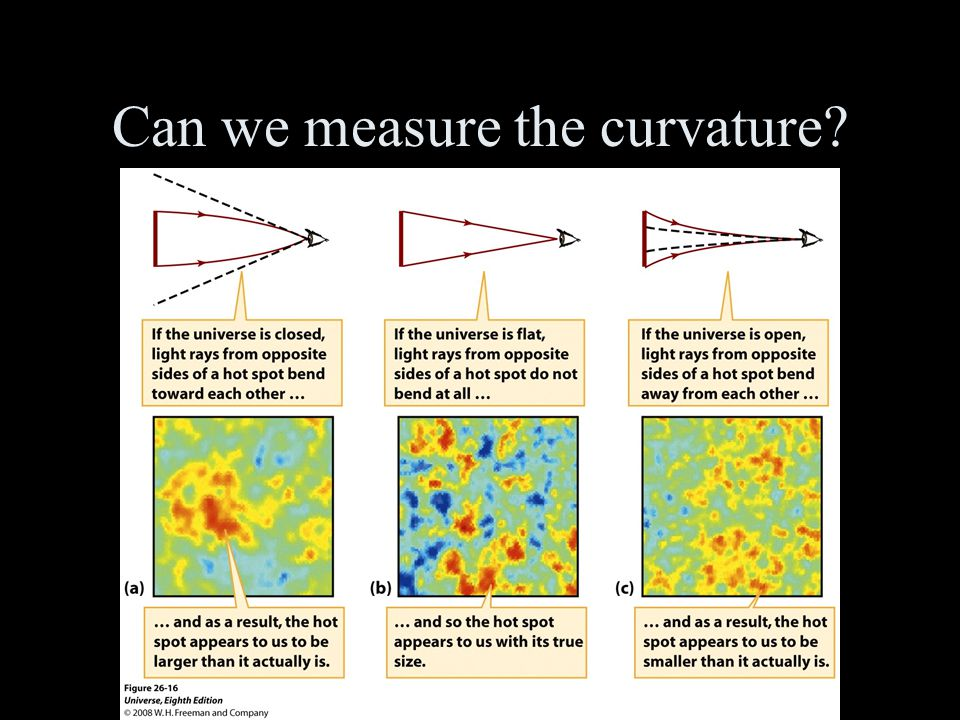 Can we measure the curvature