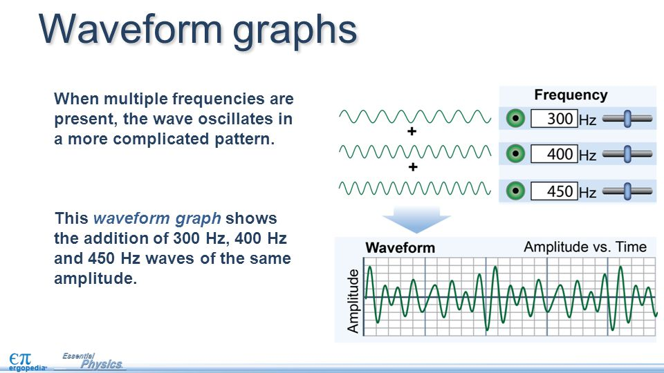 When multiple frequencies are present, the wave oscillates in a more complicated pattern. This waveform graph shows the addition of 300 Hz, 400 Hz and
