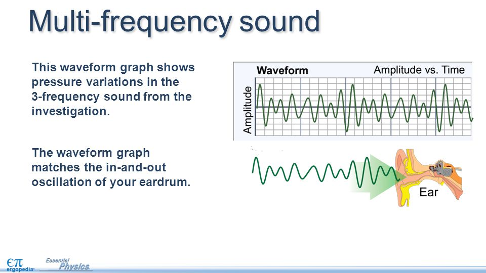 The waveform graph matches the in-and-out oscillation of your eardrum. This waveform graph shows pressure variations in the 3-frequency sound from the