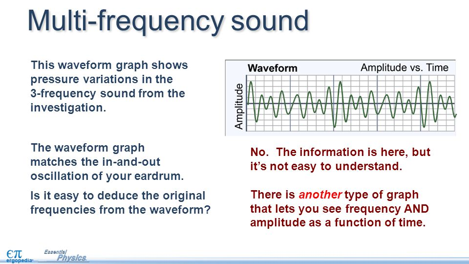 Is it easy to deduce the original frequencies from the waveform? Multi-frequency sound The waveform graph matches the in-and-out oscillation of your e