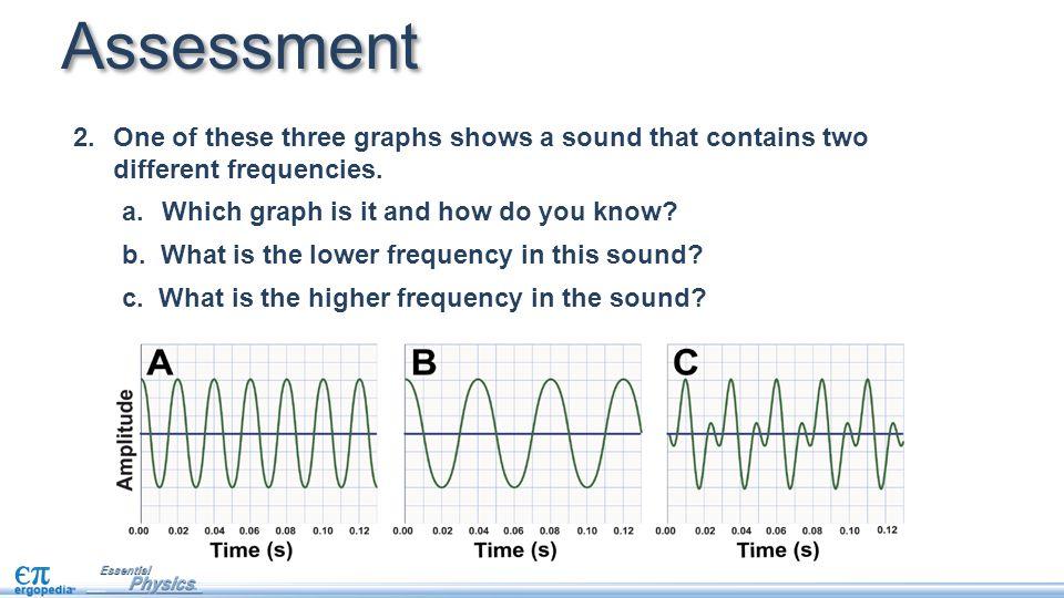 1.The simulation shows a waveform graph.