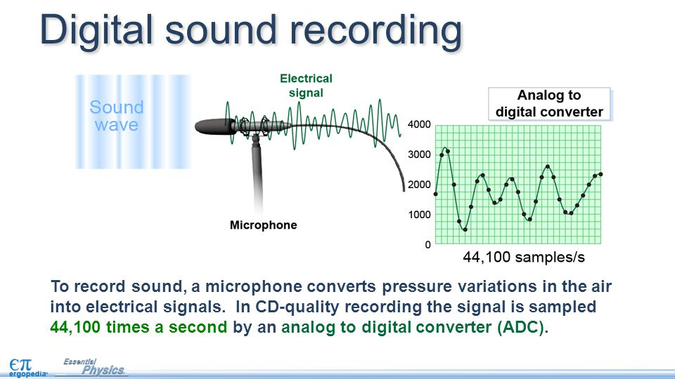 To record sound, a microphone converts pressure variations in the air into electrical signals. In CD-quality recording the signal is sampled 44,100 ti