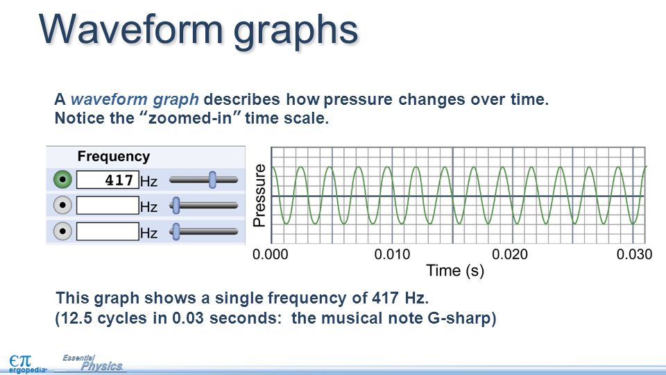 Digital sound recording As the spectrograms show, sound is highly complex and changes rapidly.